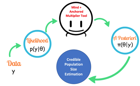 graphic to explain anchored multiplier