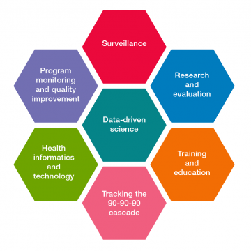 Graphic showing Global Strategic Information's core competencies